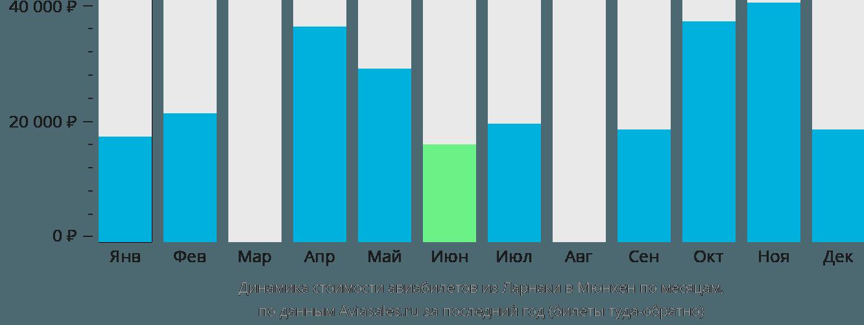 Динамика стоимости авиабилетов из Ларнаки в Мюнхен по месяцам