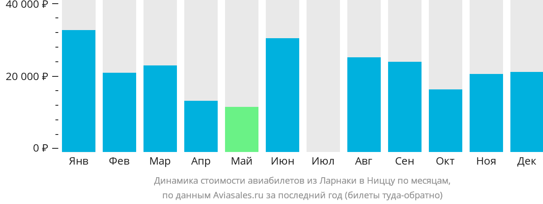 Динамика стоимости авиабилетов из Ларнаки в Ниццу по месяцам
