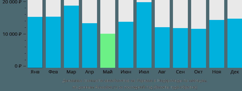 Динамика стоимости авиабилетов из Ларнаки в Нидерланды по месяцам