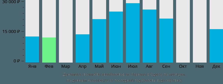 Динамика стоимости авиабилетов из Ларнаки в Одессу по месяцам