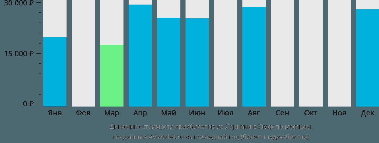 Динамика стоимости авиабилетов из Ларнаки в Омск по месяцам