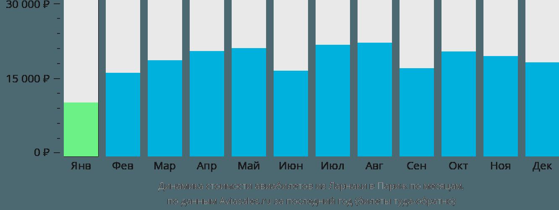 Динамика стоимости авиабилетов из Ларнаки в Париж по месяцам