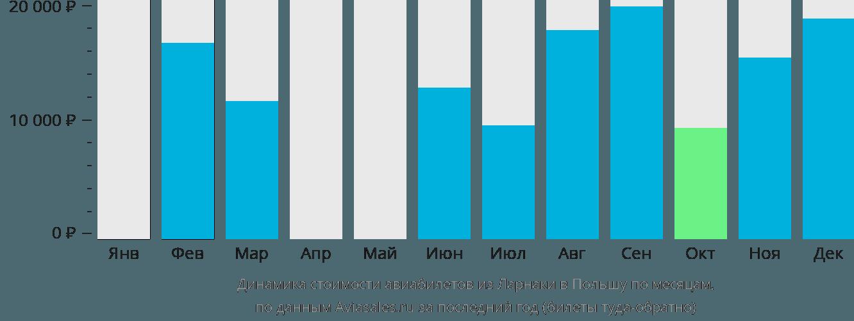 Динамика стоимости авиабилетов из Ларнаки в Польшу по месяцам