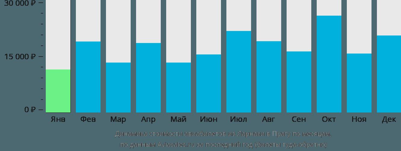 Динамика стоимости авиабилетов из Ларнаки в Прагу по месяцам