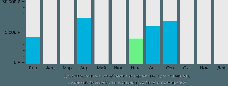 Динамика стоимости авиабилетов из Ларнаки на Родос по месяцам