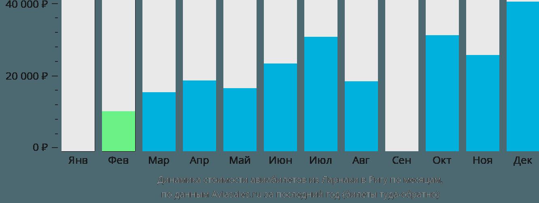 Динамика стоимости авиабилетов из Ларнаки в Ригу по месяцам