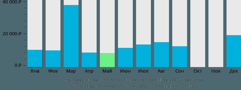Динамика стоимости авиабилетов из Ларнаки в Румынию по месяцам