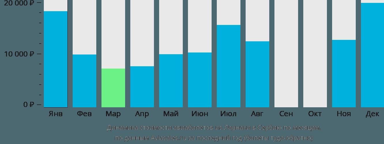 Динамика стоимости авиабилетов из Ларнаки в Сербию по месяцам