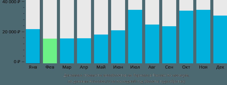 Динамика стоимости авиабилетов из Ларнаки в Россию по месяцам