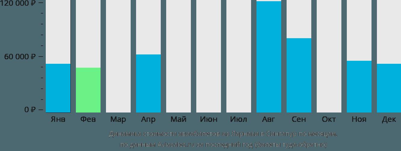 Динамика стоимости авиабилетов из Ларнаки в Сингапур по месяцам