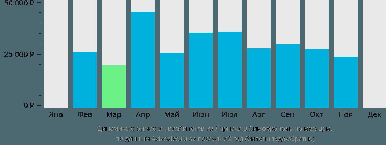 Динамика стоимости авиабилетов из Ларнаки в Симферополь  по месяцам