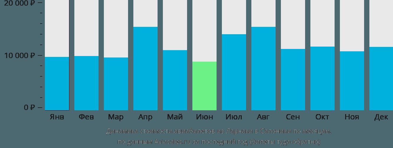 Динамика стоимости авиабилетов из Ларнаки в Салоники по месяцам