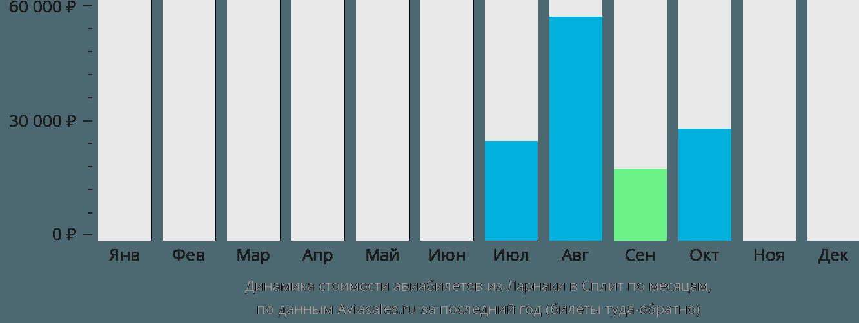Динамика стоимости авиабилетов из Ларнаки в Сплит по месяцам