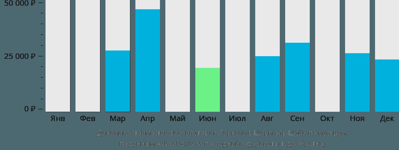 Динамика стоимости авиабилетов из Ларнаки в Шарм-эль-Шейх по месяцам