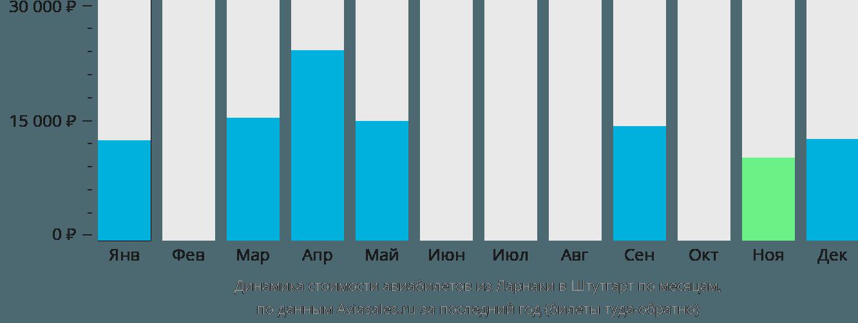 Динамика стоимости авиабилетов из Ларнаки в Штутгарт по месяцам