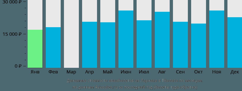 Динамика стоимости авиабилетов из Ларнаки в Тбилиси по месяцам