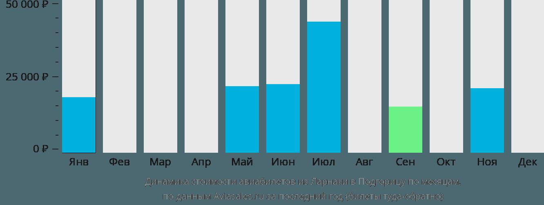 Динамика стоимости авиабилетов из Ларнаки в Подгорицу по месяцам
