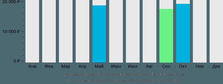 Динамика стоимости авиабилетов из Ларнаки в Тиват по месяцам