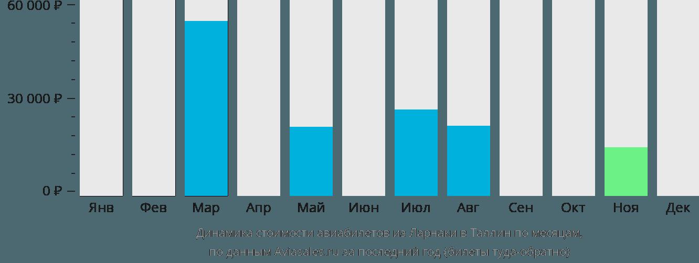Динамика стоимости авиабилетов из Ларнаки в Таллин по месяцам