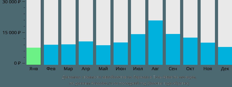 Динамика стоимости авиабилетов из Ларнаки в Тель-Авив по месяцам