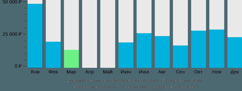 Динамика стоимости авиабилетов из Ларнаки в Турцию по месяцам