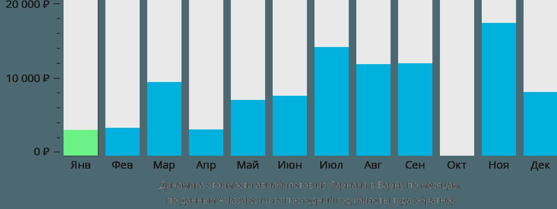 Динамика стоимости авиабилетов из Ларнаки в Варну по месяцам