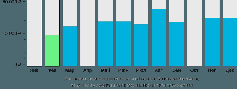 Динамика стоимости авиабилетов из Ларнаки в Венецию по месяцам