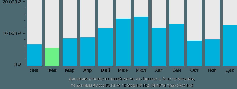 Динамика стоимости авиабилетов из Ларнаки в Вену по месяцам