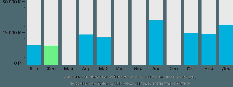 Динамика стоимости авиабилетов из Ларнаки в Вильнюс по месяцам
