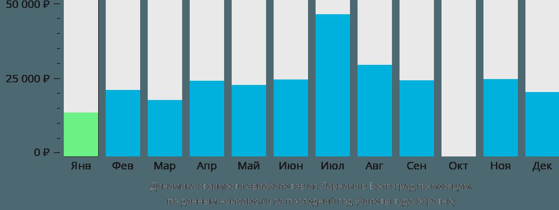 Динамика стоимости авиабилетов из Ларнаки в Волгоград по месяцам
