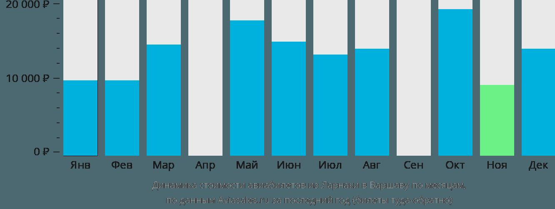 Динамика стоимости авиабилетов из Ларнаки в Варшаву по месяцам