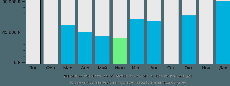 Динамика стоимости авиабилетов из Ларнаки в Торонто по месяцам