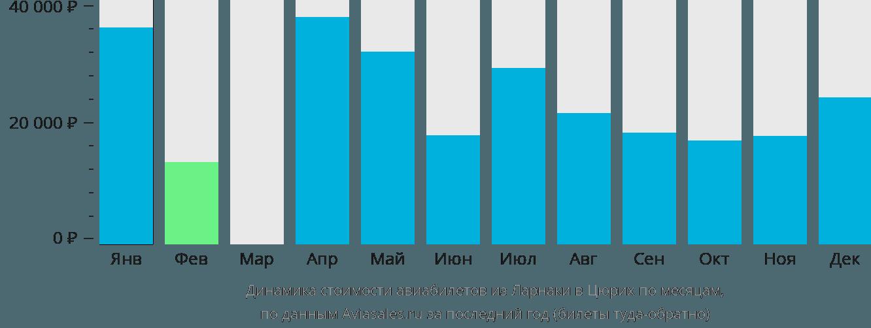 Динамика стоимости авиабилетов из Ларнаки в Цюрих по месяцам