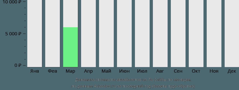 Динамика стоимости авиабилетов из Ла-Сейбы по месяцам