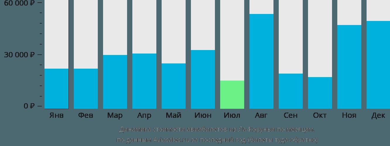 Динамика стоимости авиабилетов из Ла-Коруньи по месяцам