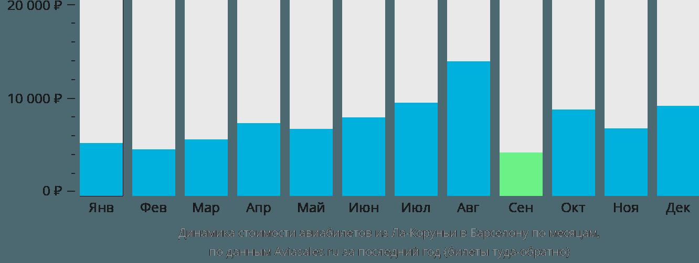 Динамика стоимости авиабилетов из Ла-Коруньи в Барселону по месяцам