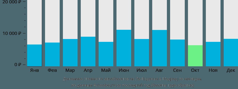 Динамика стоимости авиабилетов из Ла-Коруньи в Мадрид по месяцам
