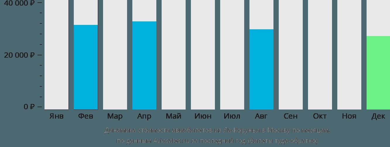 Динамика стоимости авиабилетов из Ла-Коруньи в Москву по месяцам