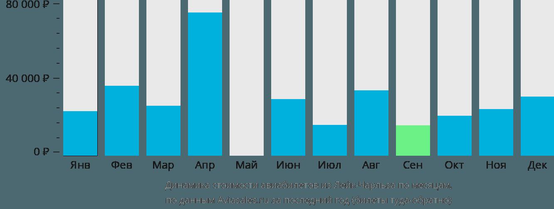 Динамика стоимости авиабилетов из Лейк-Чарльза по месяцам