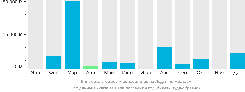 Динамика стоимости авиабилетов из Лодзи по месяцам