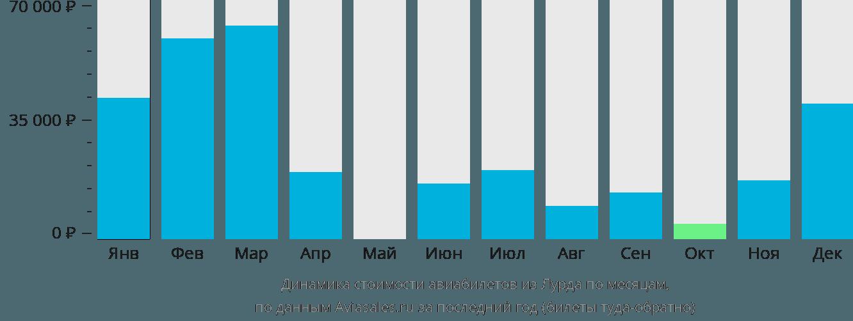 Динамика стоимости авиабилетов из Лурда по месяцам