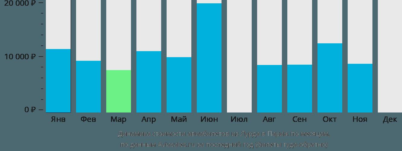 Динамика стоимости авиабилетов из Лурда в Париж по месяцам