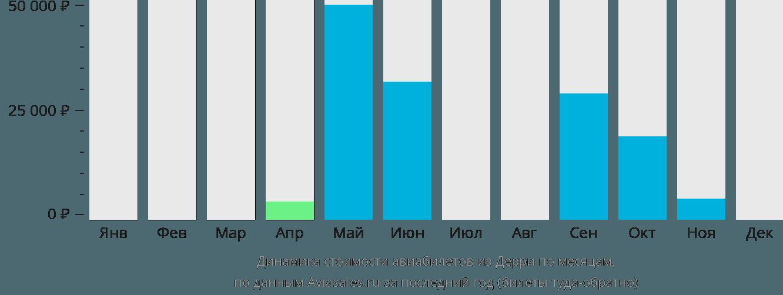 Динамика стоимости авиабилетов из Дерри по месяцам