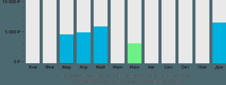Динамика стоимости авиабилетов из Дерри в Ливерпуль по месяцам