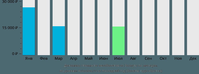 Динамика стоимости авиабилетов из Эксмута по месяцам