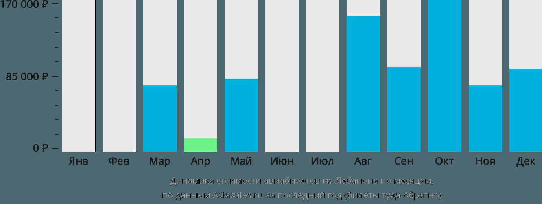 Динамика стоимости авиабилетов из Лебанона по месяцам