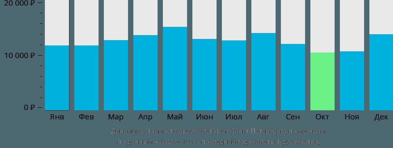 Динамика стоимости авиабилетов из Санкт-Петербурга по месяцам