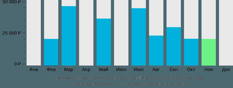 Динамика стоимости авиабилетов из Санкт-Петербурга в Ольборг по месяцам