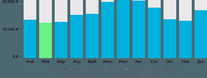 Динамика стоимости авиабилетов из Санкт-Петербурга в Анапу по месяцам