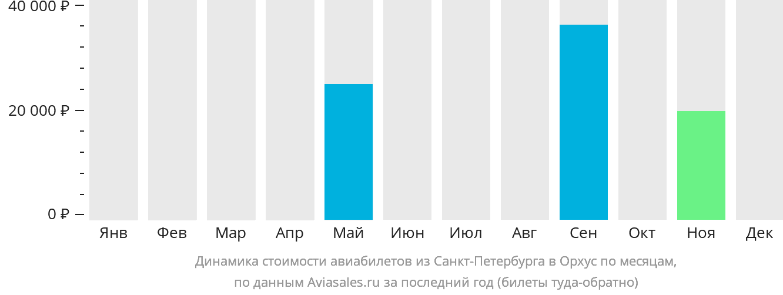 Динамика стоимости авиабилетов из Санкт-Петербурга в Орхус по месяцам